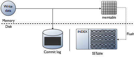 Apache Cassandra indexing without having to say I'm sorry