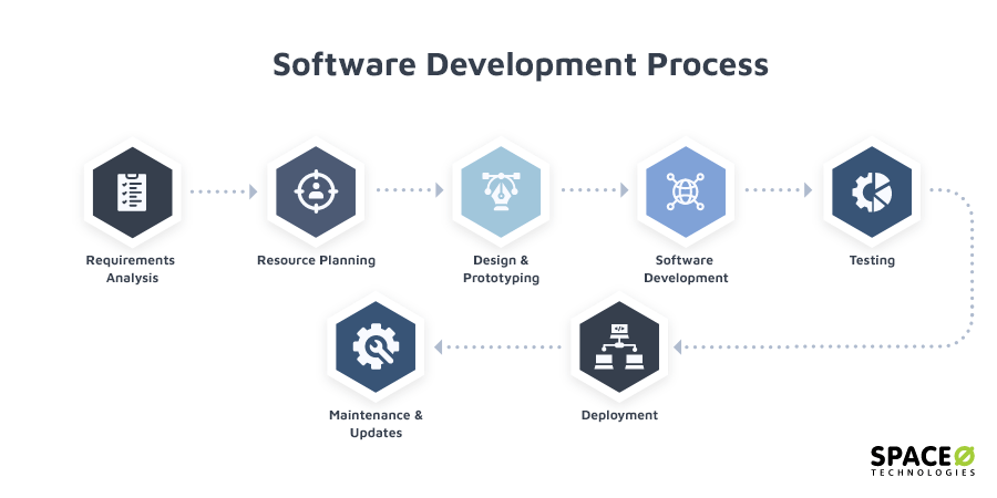 The Only Guide You Need on Software Development Process