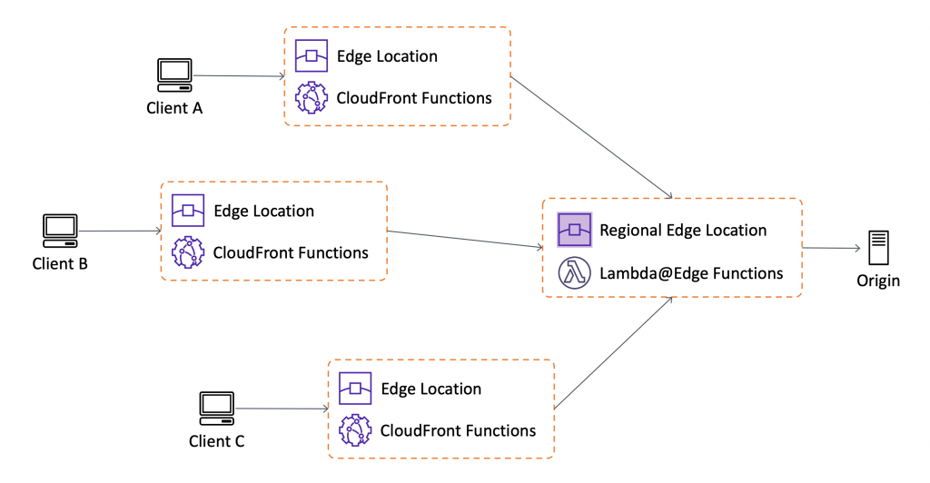 Introducing CloudFront Functions – Run Your Code at the Edge with Low Latency at Any Scale